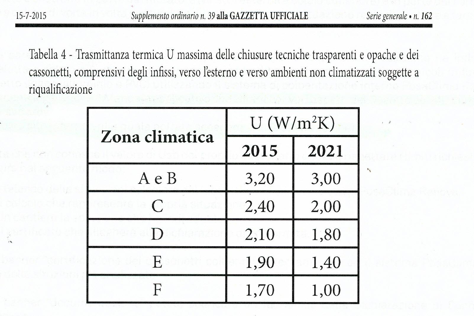 Normative vigenti bortondello vito figli - Trasmittanza termica finestre ...